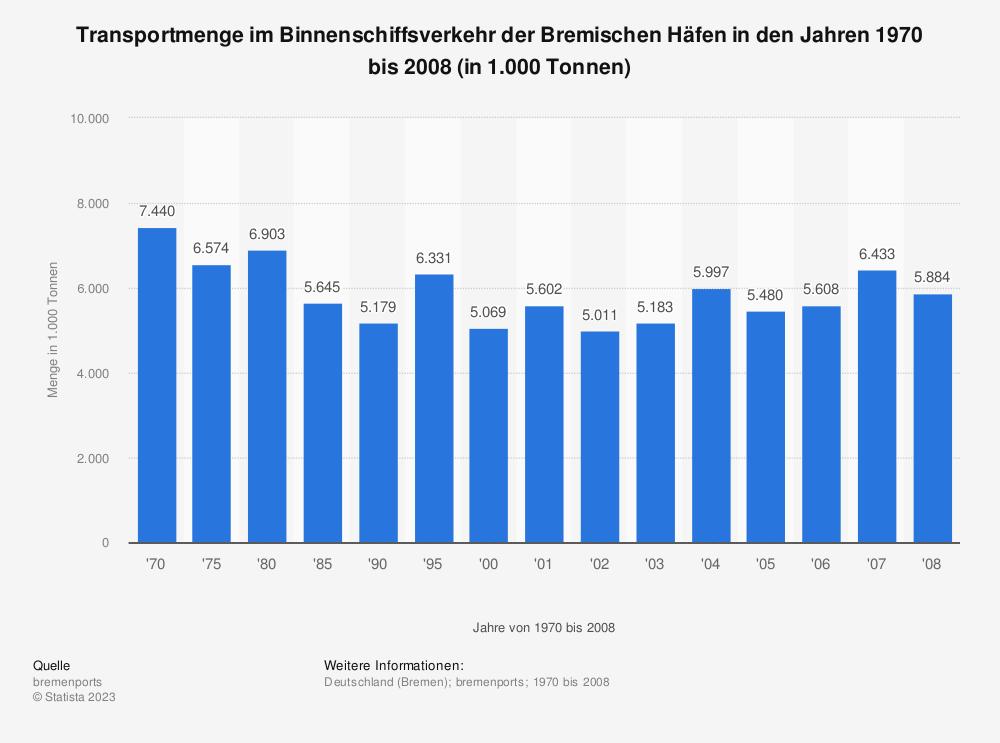 Statistik: Transportmenge im Binnenschiffsverkehr der Bremischen Häfen in den Jahren 1970 bis 2008 (in 1.000 Tonnen)   Statista