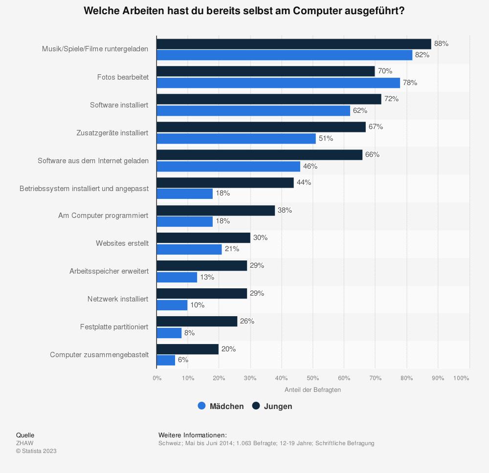 Statistik: Welche Arbeiten hast du bereits selbst am Computer ausgeführt? | Statista