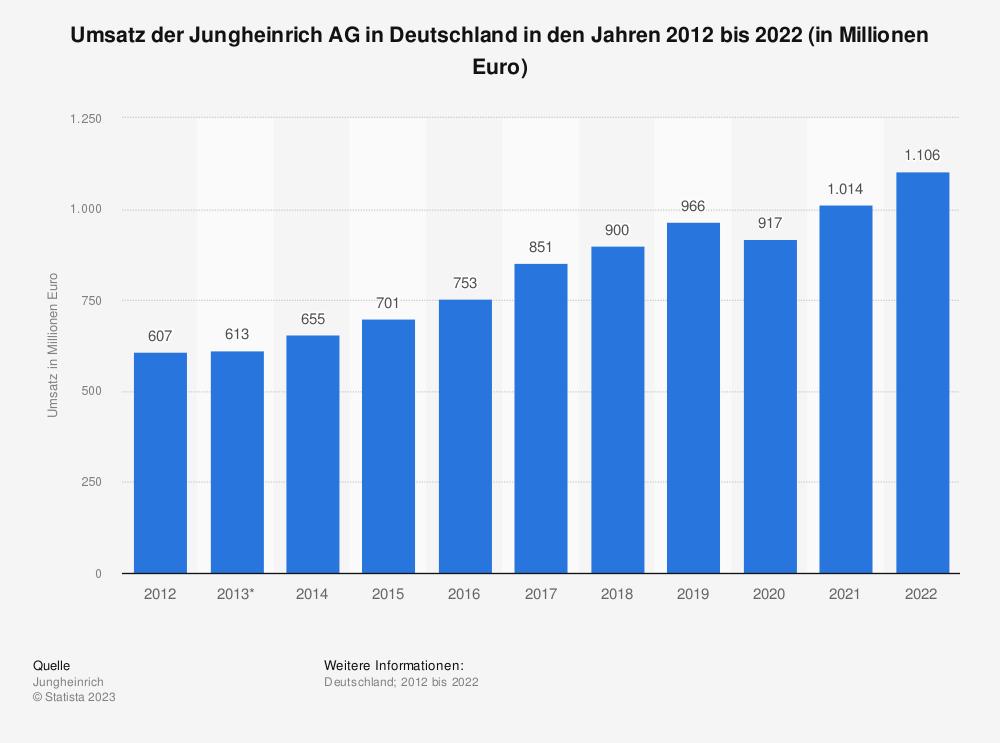 Statistik: Umsatz der Jungheinrich AG in Deutschland in den Jahren 2009 bis 2019 (in Millionen Euro) | Statista