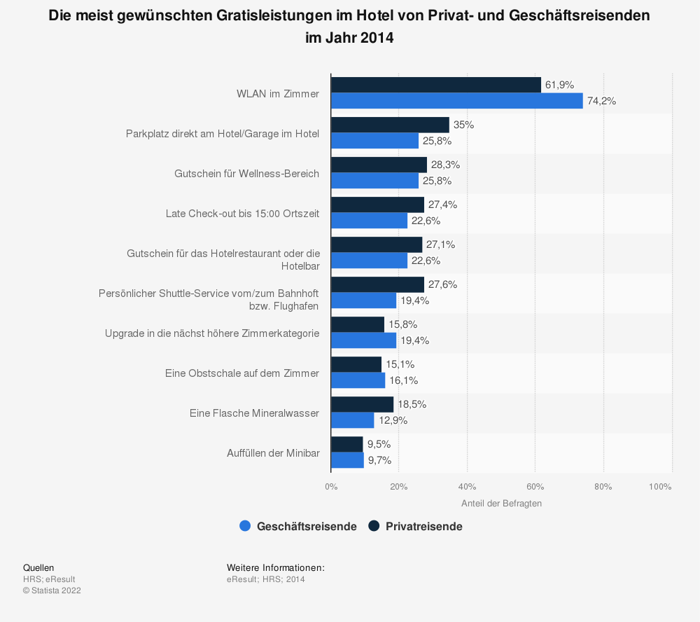 Statistik: Die meist gewünschten Gratisleistungen im Hotel von Privat- und Geschäftsreisenden im Jahr 2014 | Statista