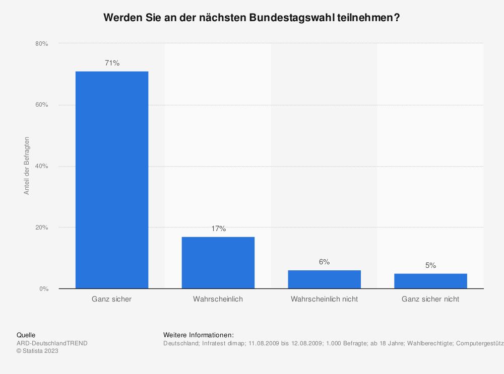 Statistik: Werden Sie an der nächsten Bundestagswahl teilnehmen? | Statista