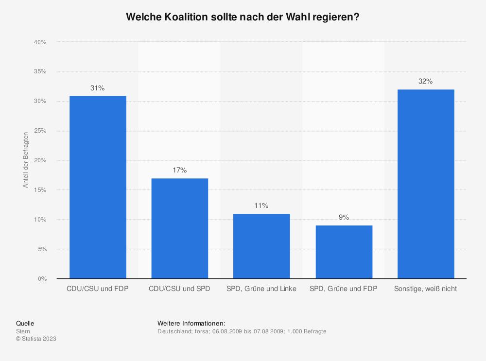 Statistik: Welche Koalition sollte nach der Wahl regieren? | Statista