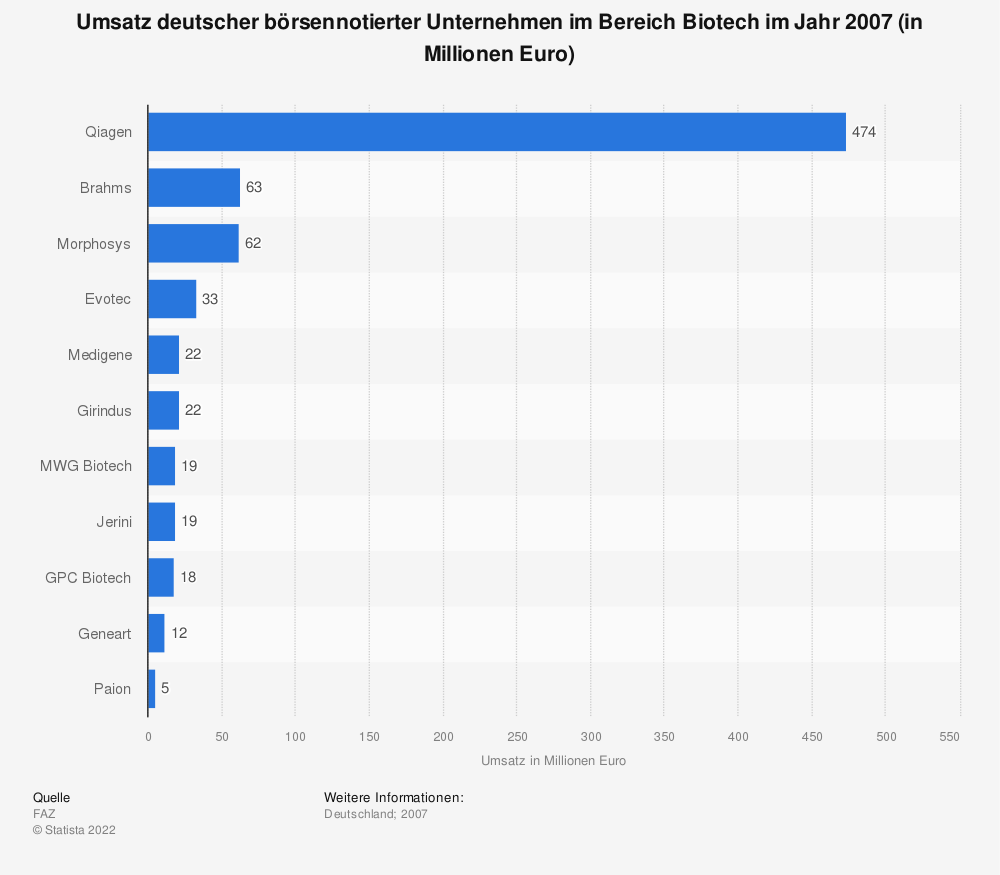 Statistik: Umsatz deutscher börsennotierter Unternehmen im Bereich Biotech im Jahr 2007 (in Millionen Euro) | Statista