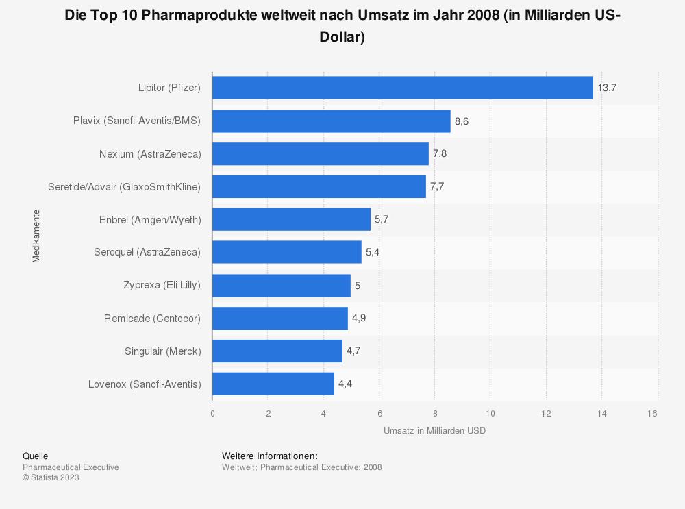 Statistik: Die Top 10 Pharmaprodukte weltweit nach Umsatz im Jahr 2008 (in Milliarden US-Dollar) | Statista