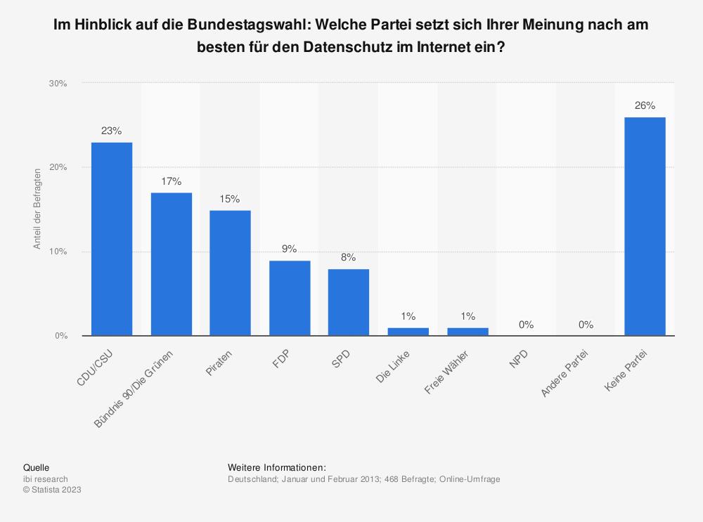 Statistik: Im Hinblick auf die Bundestagswahl: Welche Partei setzt sich Ihrer Meinung nach am besten für den Datenschutz im Internet ein? | Statista