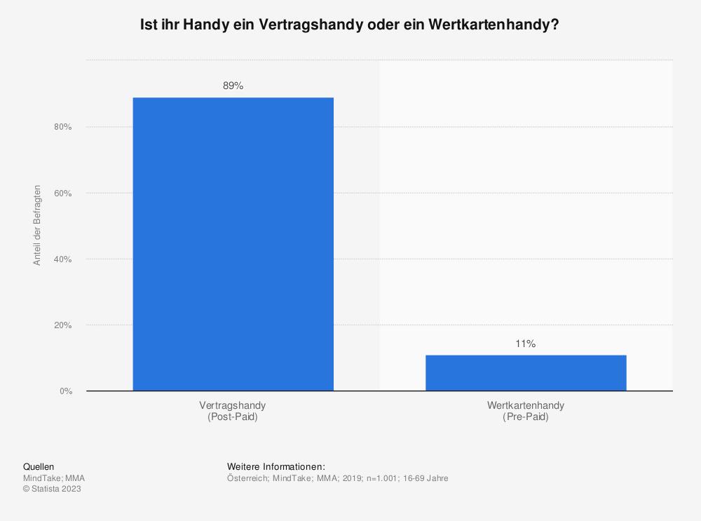 Statistik: Ist ihr Handy ein Vertragshandy oder ein Wertkartenhandy? | Statista