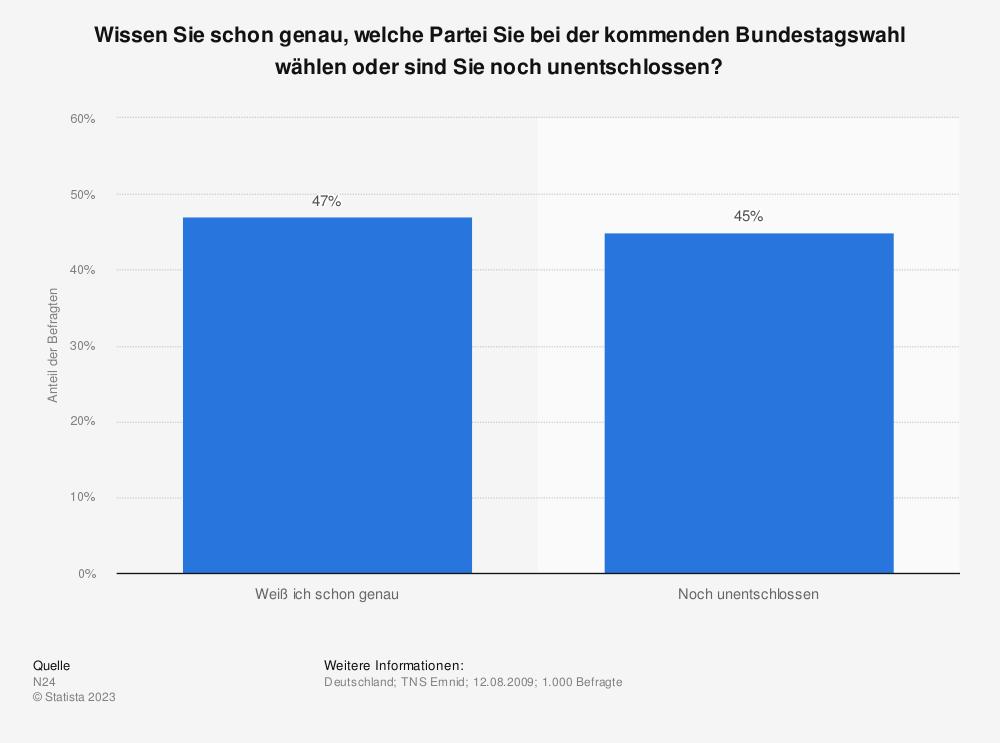Statistik: Wissen Sie schon genau, welche Partei Sie bei der kommenden Bundestagswahl wählen oder sind Sie noch unentschlossen? | Statista