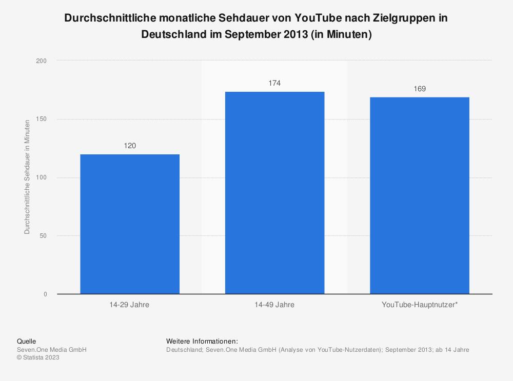 Statistik: Durchschnittliche monatliche Sehdauer von YouTube nach Zielgruppen in Deutschland im September 2013 (in Minuten) | Statista