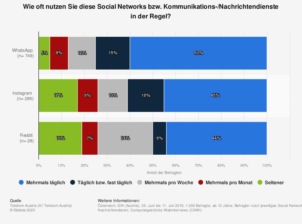 Statistik: Wie oft nutzen Sie diese Social Networks bzw. Kommunikations-/Nachrichtendienste in der Regel? | Statista