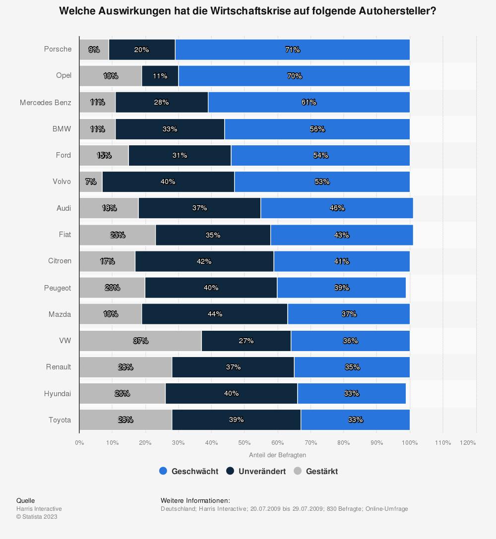 Statistik: Welche Auswirkungen hat die Wirtschaftskrise auf folgende Autohersteller?   Statista