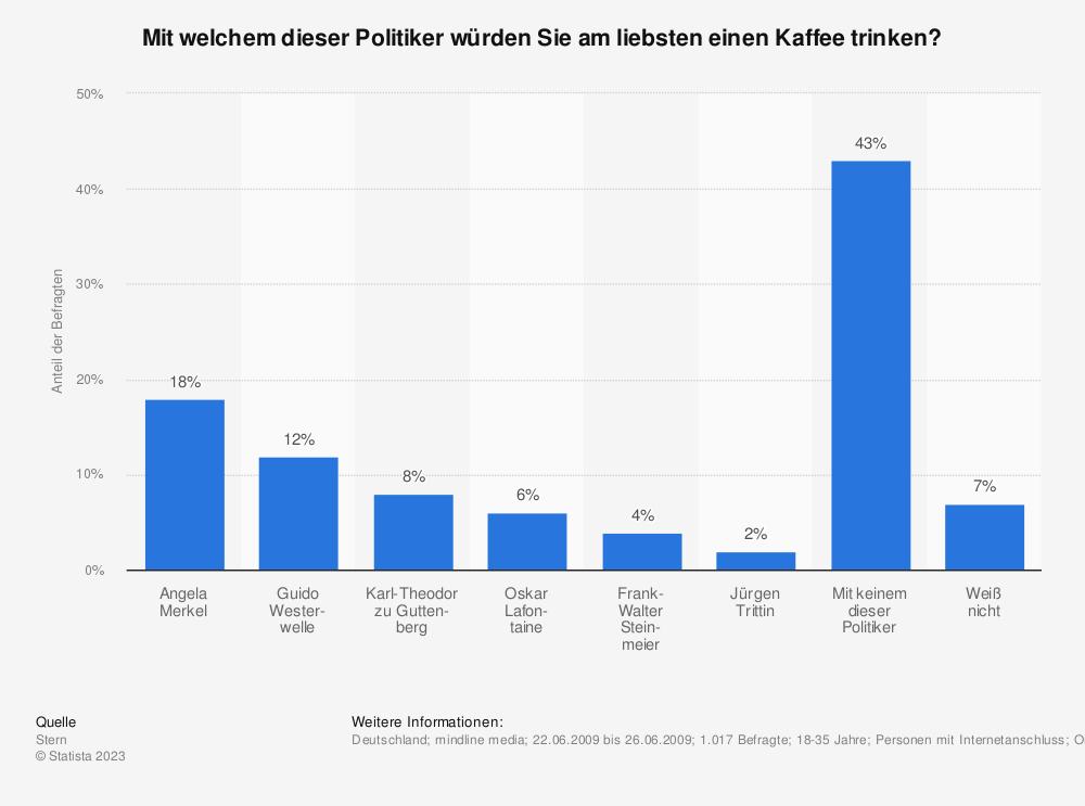 Statistik: Mit welchem dieser Politiker würden Sie am liebsten einen Kaffee trinken? | Statista