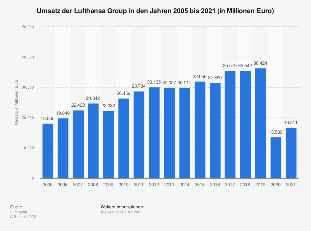 Statistik: Umsatz der Lufthansa AG in den Jahren 2005 bis 2018 (in Millionen Euro) | Statista