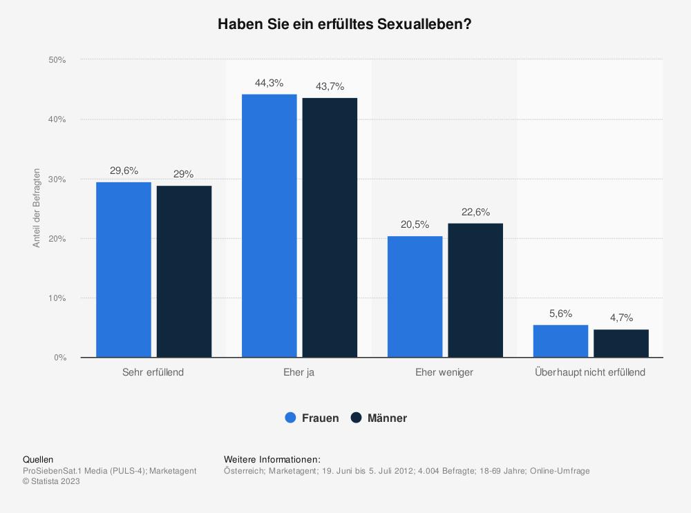 Statistik: Haben Sie ein erfülltes Sexualleben? | Statista