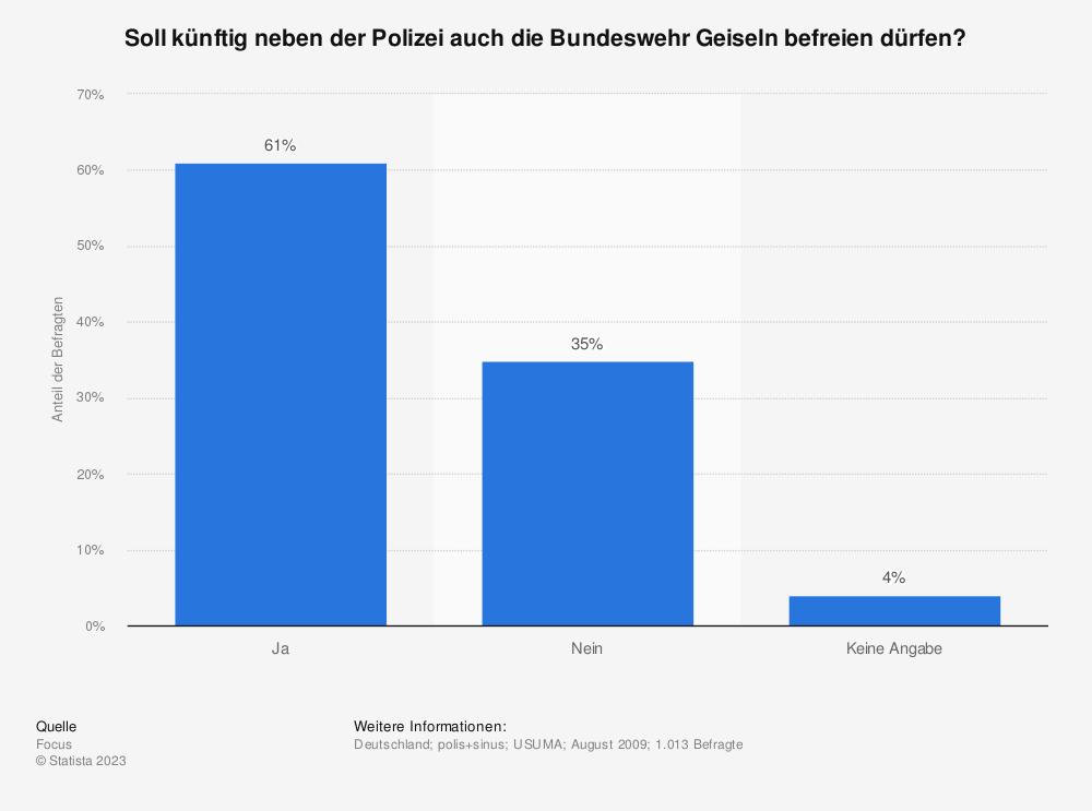Statistik: Soll künftig neben der Polizei auch die Bundeswehr Geiseln befreien dürfen? | Statista