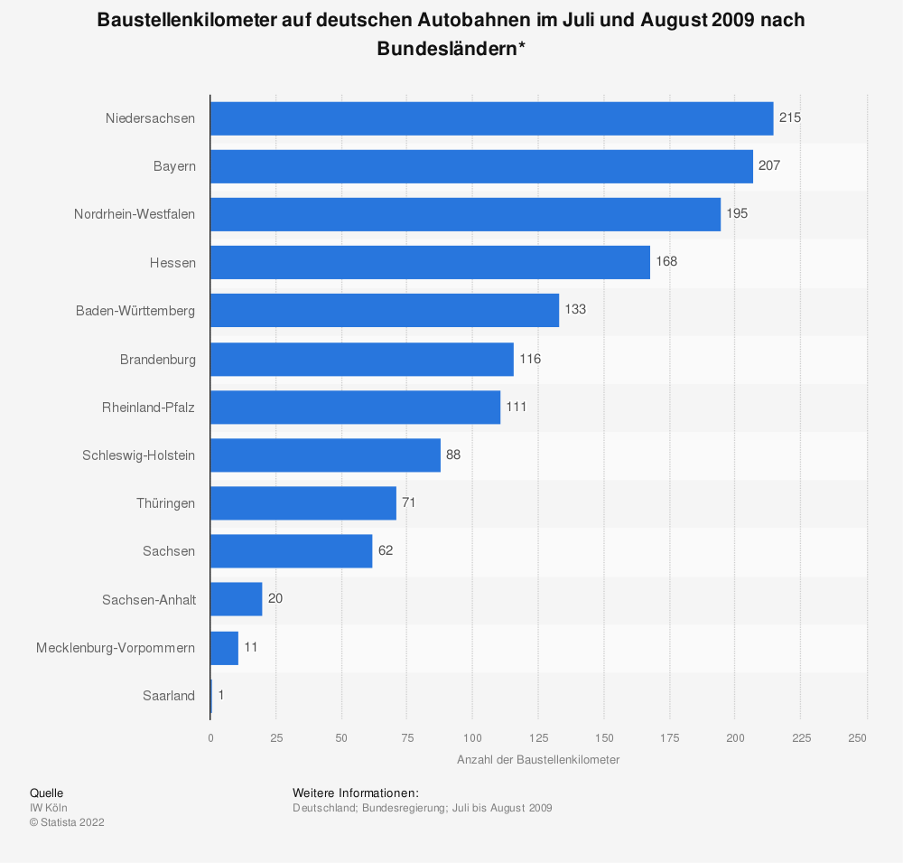 Statistik: Baustellenkilometer auf deutschen Autobahnen im Juli und August 2009 nach Bundesländern*  | Statista