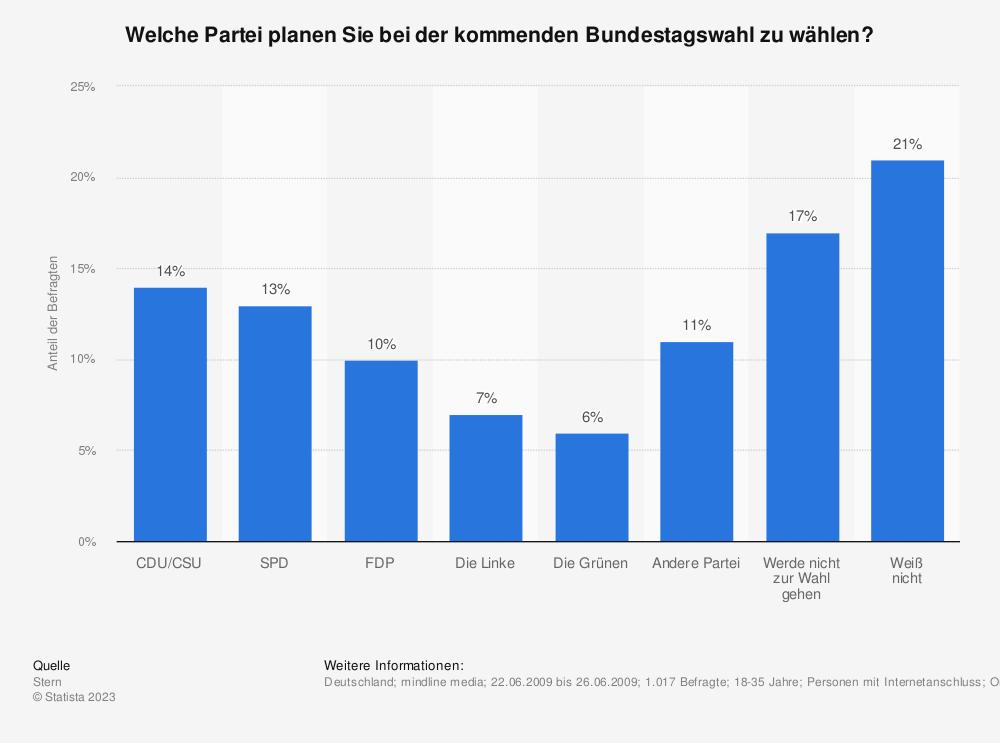 Statistik: Welche Partei planen Sie bei der kommenden Bundestagswahl zu wählen? | Statista