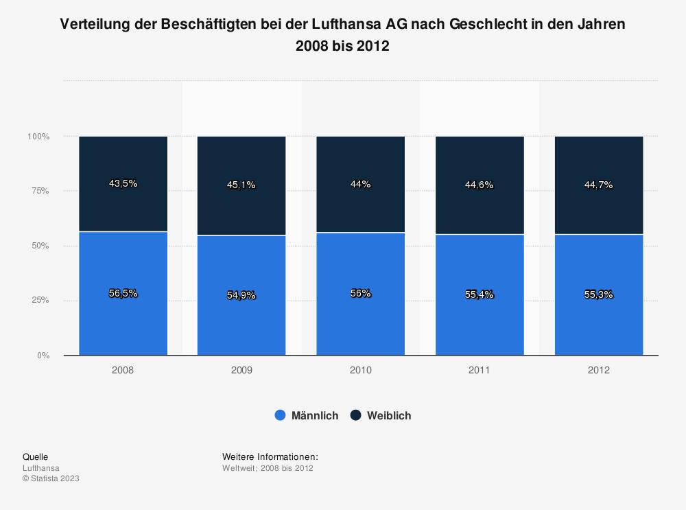 Statistik: Verteilung der Beschäftigten bei der Lufthansa AG nach Geschlecht in den Jahren 2008 bis 2012 | Statista
