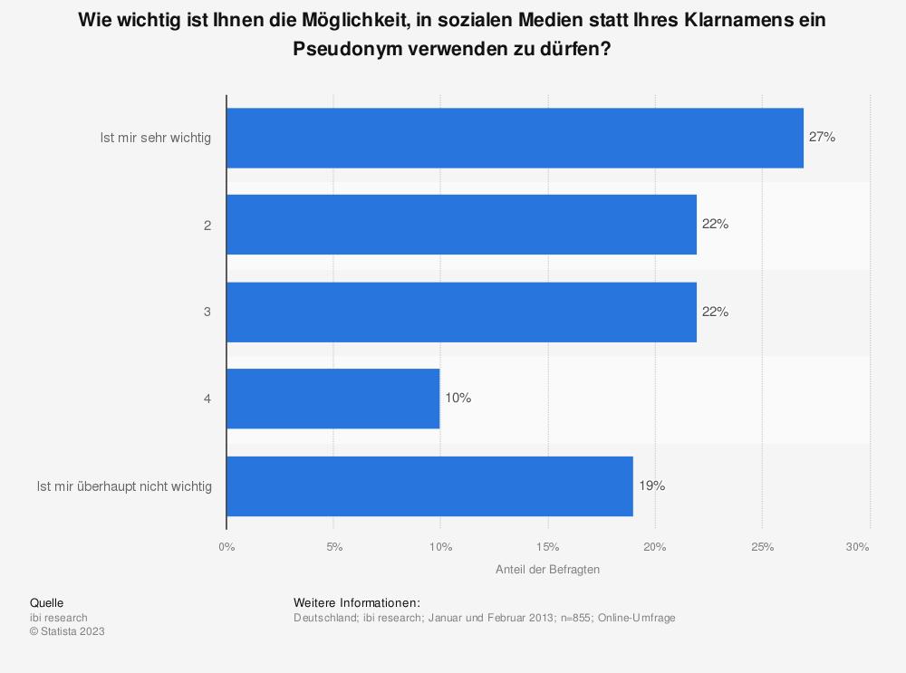 Statistik: Wie wichtig ist Ihnen die Möglichkeit, in sozialen Medien statt Ihres Klarnamens ein Pseudonym verwenden zu dürfen? | Statista