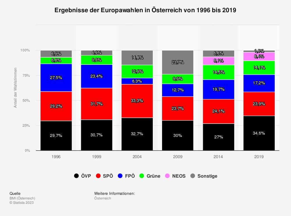 Statistik: Ergebnisse der Europawahlen in Österreich von 1996 bis 2019 | Statista