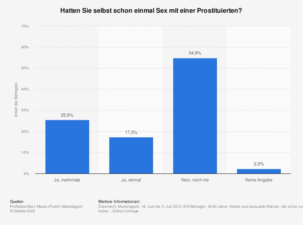 Statistik: Hatten Sie selbst schon einmal Sex mit einer Prostituierten? | Statista