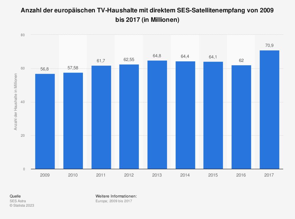 Statistik: Anzahl der europäischen TV-Haushalte mit direktem SES-Satellitenempfang von 2009 bis 2017 (in Millionen) | Statista