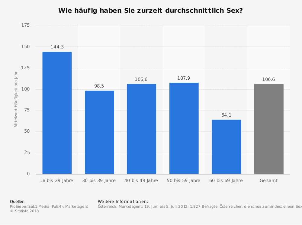 Statistik: Wie häufig haben Sie zurzeit durchschnittlich Sex? | Statista