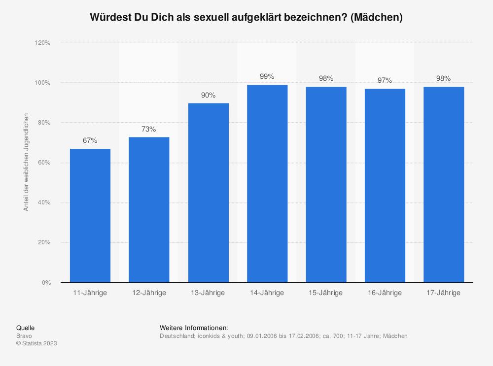 Statistik: Würdest Du Dich als sexuell aufgeklärt bezeichnen? (Mädchen) | Statista
