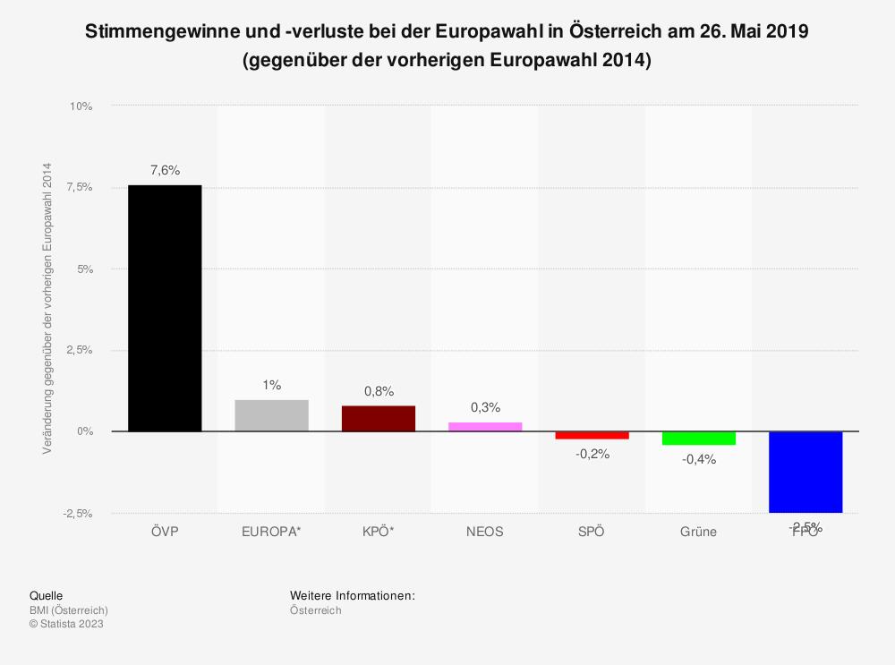 Statistik: Stimmengewinne und -verluste bei der Europawahl in Österreich am 26. Mai 2019 (gegenüber der vorherigen Europawahl 2014) | Statista