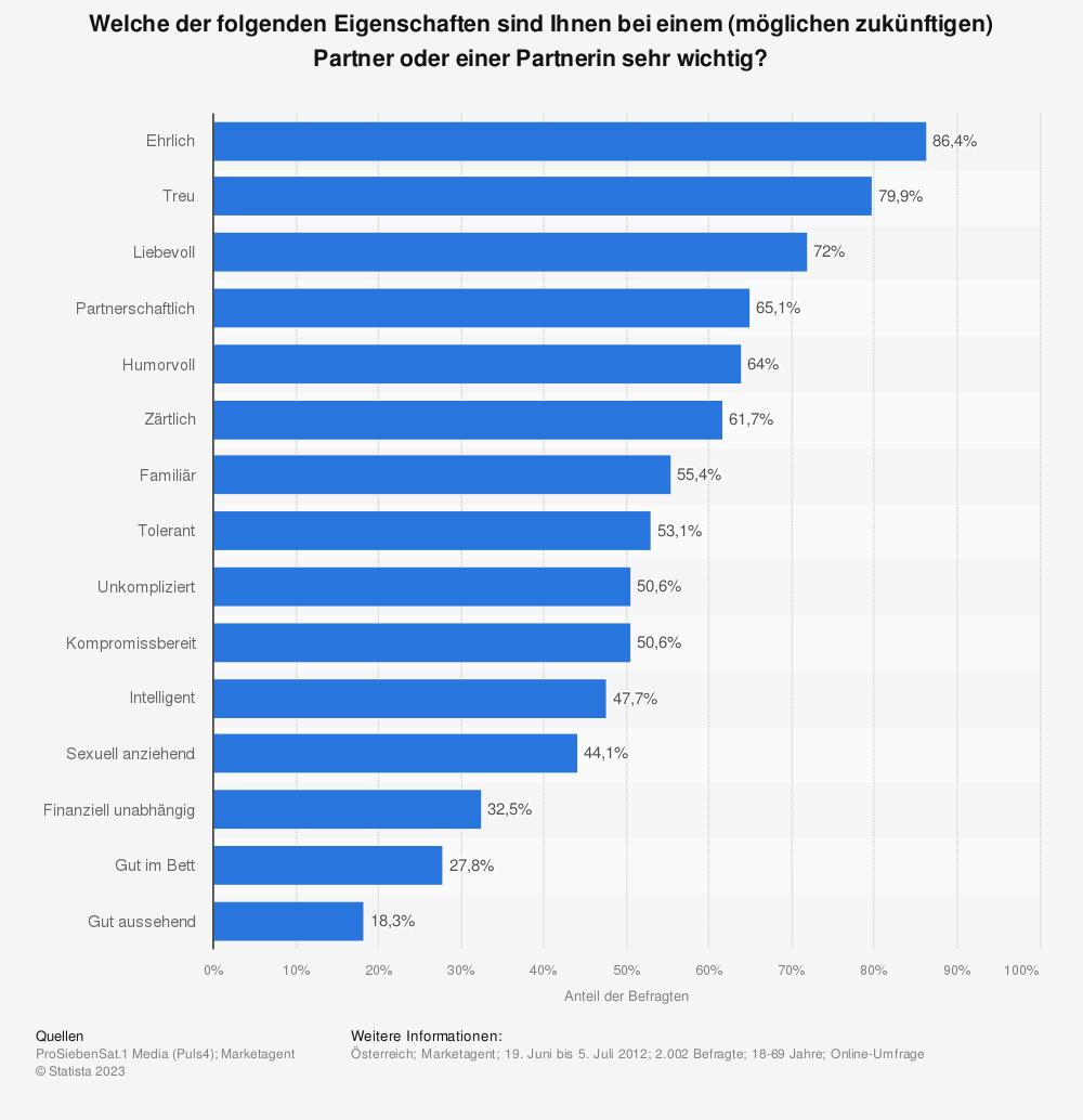 Statistik: Welche der folgenden Eigenschaften sind Ihnen bei einem (möglichen zukünftigen) Partner oder einer Partnerin sehr wichtig? | Statista