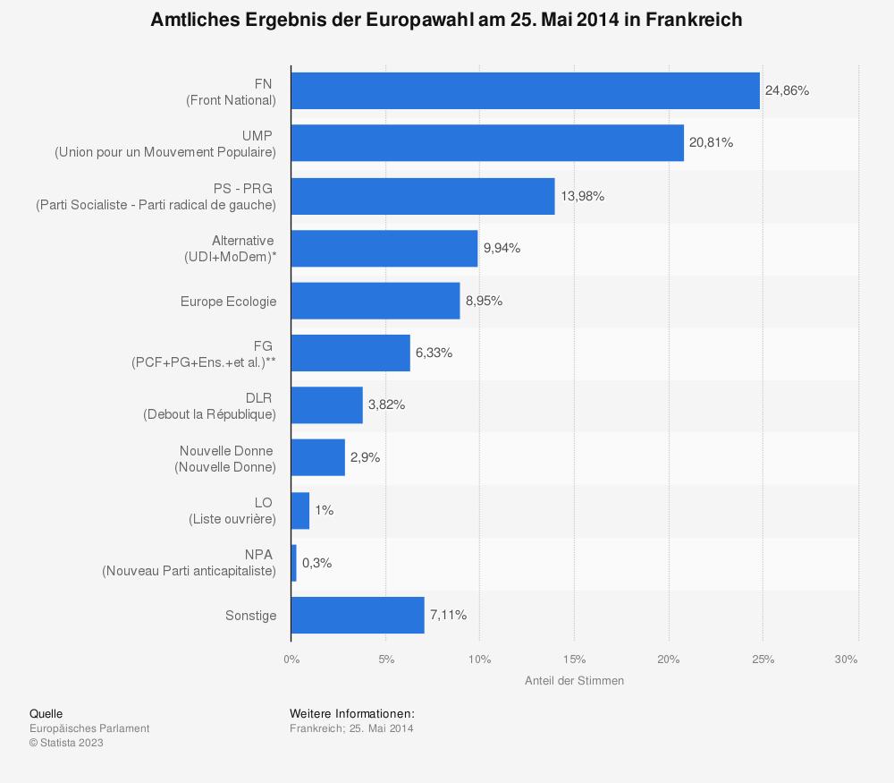 Statistik: Amtliches Ergebnis der Europawahl am 25. Mai 2014 in Frankreich   Statista