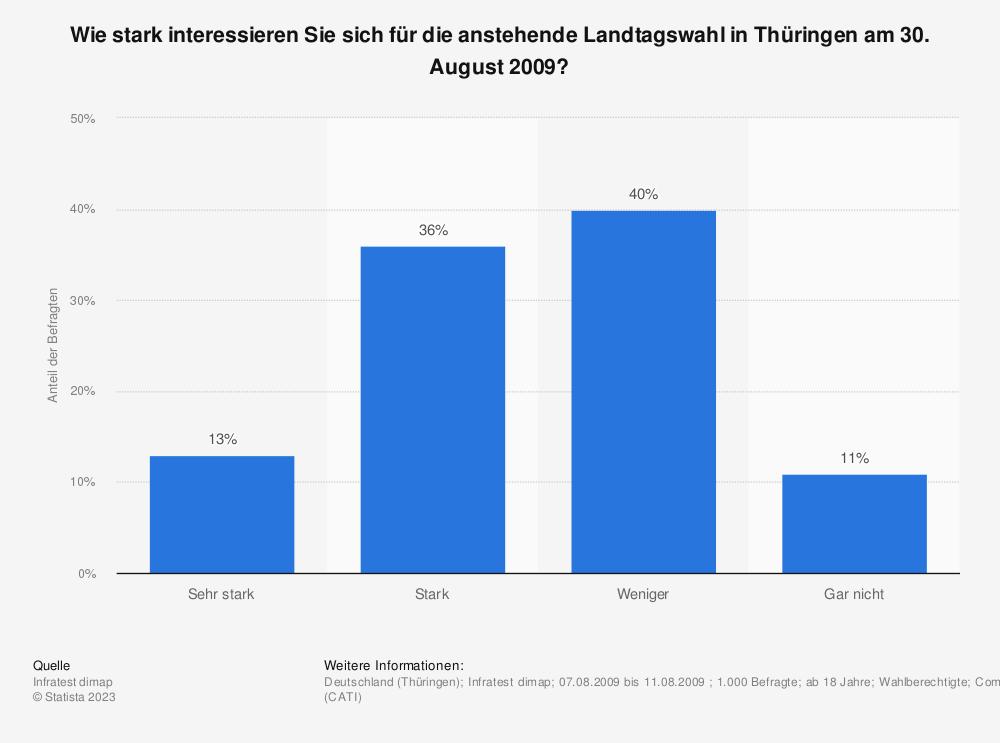 Statistik: Wie stark interessieren Sie sich für die anstehende Landtagswahl in Thüringen am 30. August 2009? | Statista