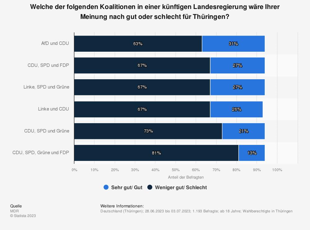 Statistik: Welche der folgenden Koalitionen in einer künftigen Landesregierung wäre Ihrer Meinung nach gut oder schlecht für Thüringen? | Statista