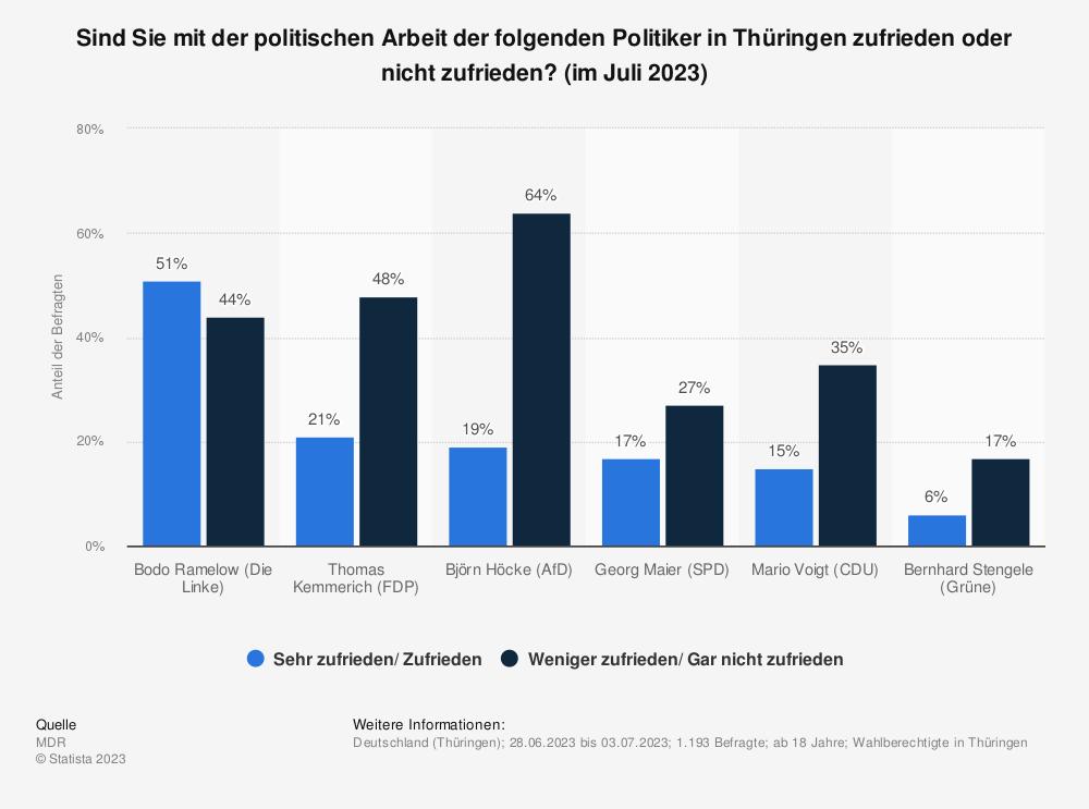 Statistik: Sind Sie mit der politischen Arbeit der folgenden Politiker in Thüringen zufrieden oder nicht zufrieden? (im Juli 2019) | Statista