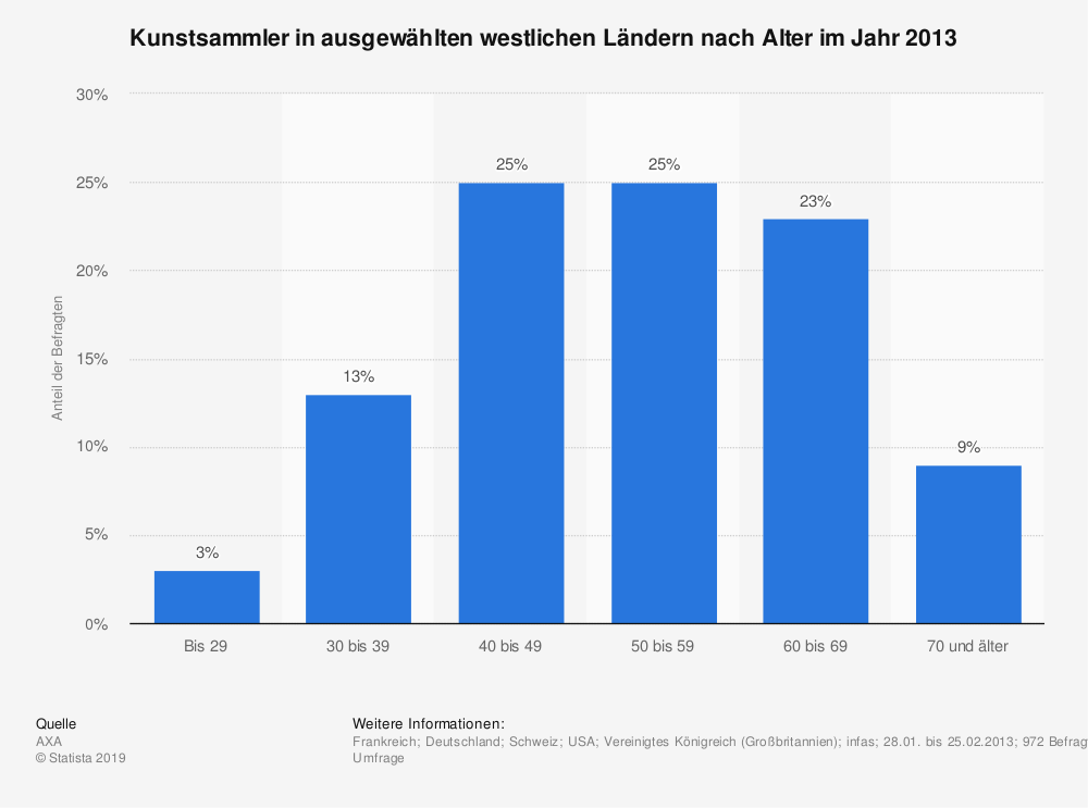 Statistik: Kunstsammler in ausgewählten westlichen Ländern nach Alter im Jahr 2013 | Statista