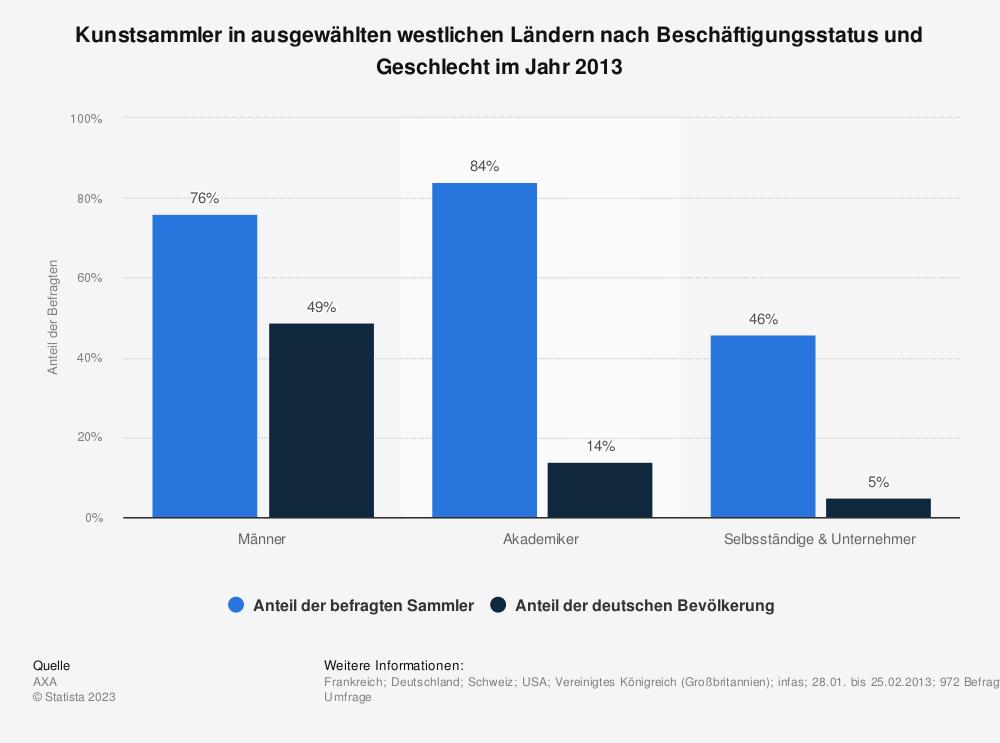 Statistik: Kunstsammler in ausgewählten westlichen Ländern nach Beschäftigungsstatus und Geschlecht im Jahr 2013 | Statista