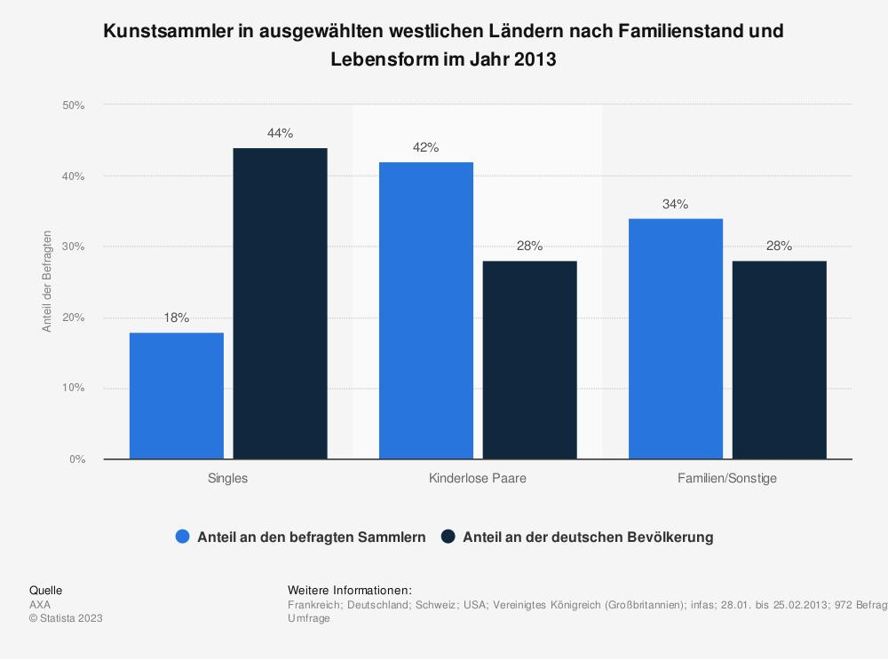 Statistik: Kunstsammler in ausgewählten westlichen Ländern nach Familienstand und Lebensform im Jahr 2013 | Statista