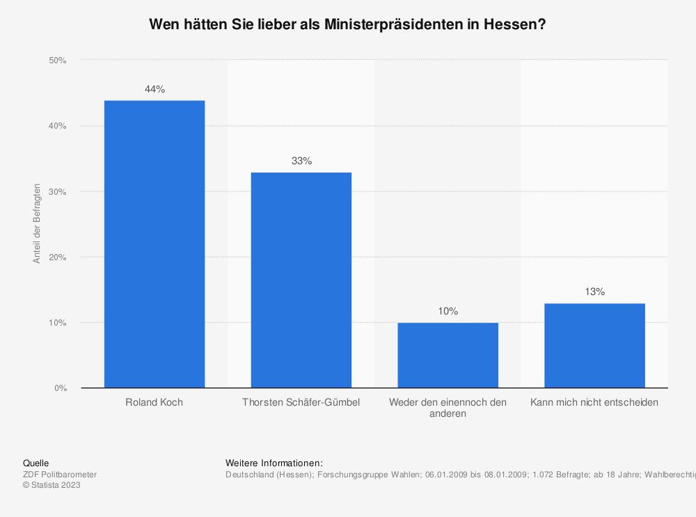 Statistik: Wen hätten Sie lieber als Ministerpräsidenten in Hessen? | Statista