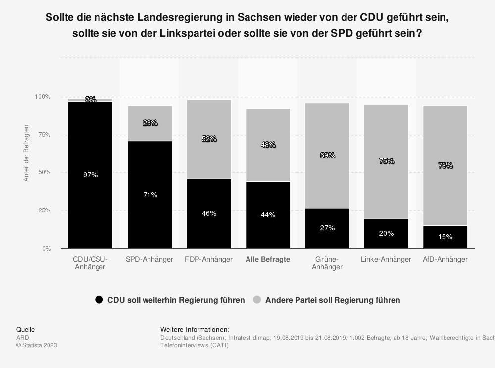 Statistik: Sollte die nächste Landesregierung in Sachsen wieder von der CDU geführt sein, sollte sie von der Linkspartei oder sollte sie von der SPD geführt sein? | Statista