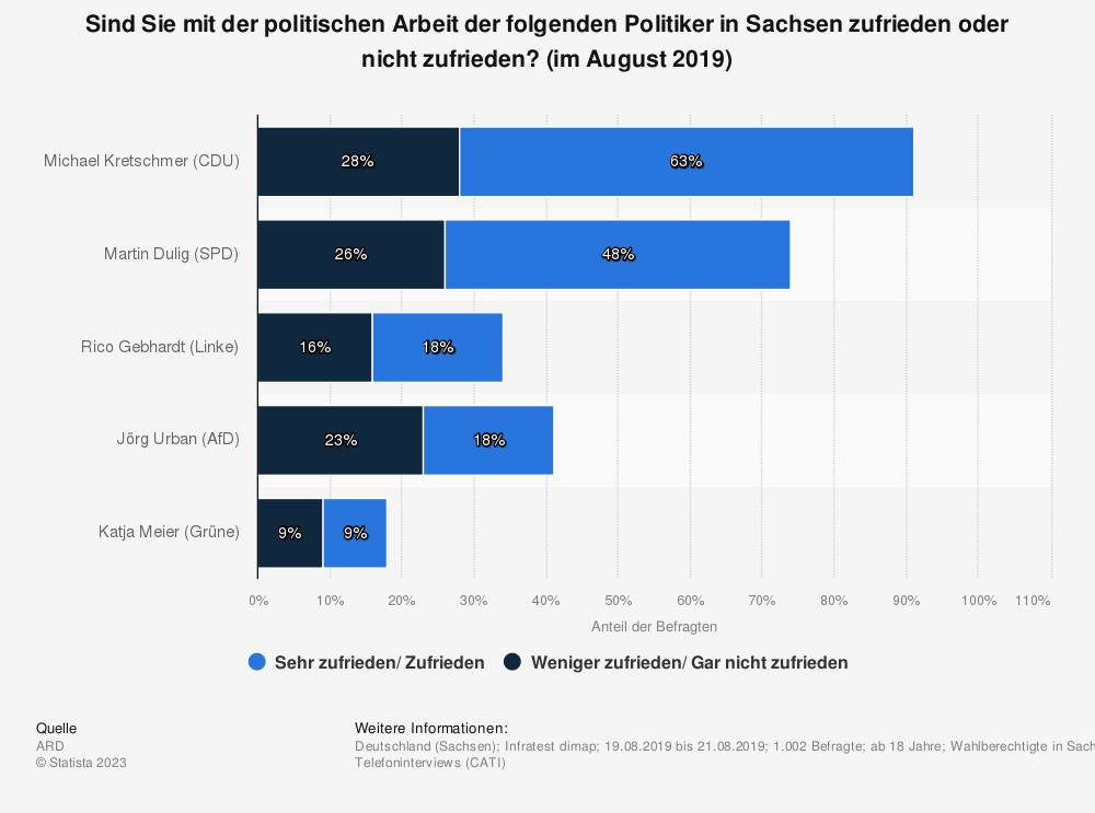Statistik: Sind Sie mit der politischen Arbeit der folgenden Politiker in Sachsen zufrieden oder nicht zufrieden? (im August 2019) | Statista