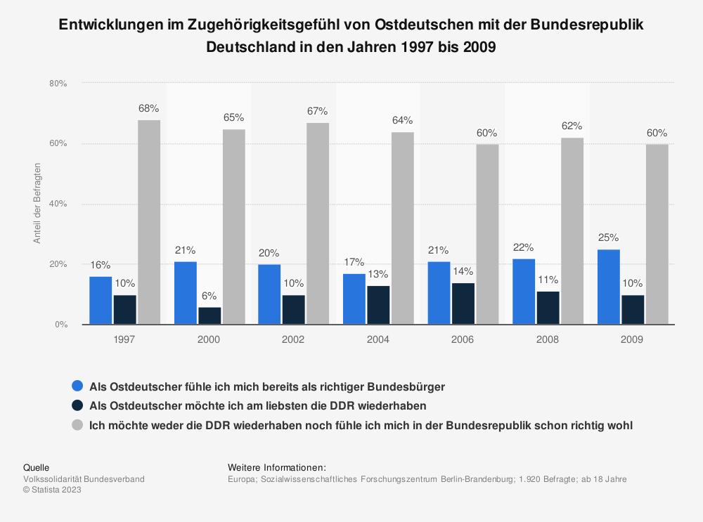 Statistik: Entwicklungen im Zugehörigkeitsgefühl von Ostdeutschen mit der Bundesrepublik Deutschland in den Jahren 1997 bis 2009 | Statista