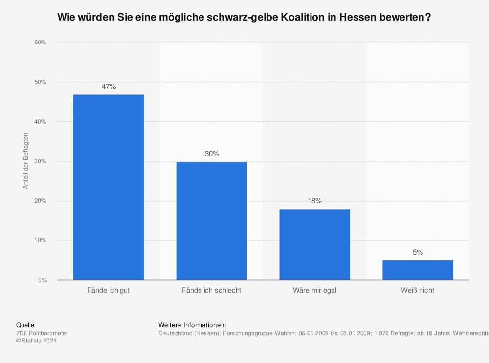 Statistik: Wie würden Sie eine mögliche schwarz-gelbe Koalition in Hessen bewerten? | Statista