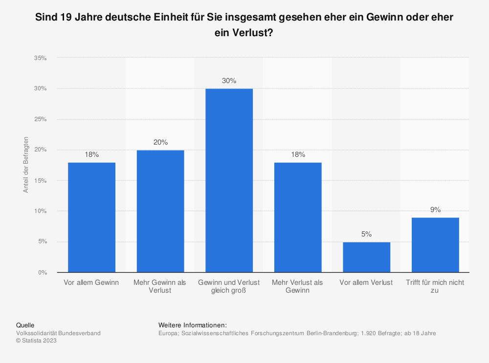 Statistik: Sind 19 Jahre deutsche Einheit für Sie insgesamt gesehen eher ein Gewinn oder eher ein Verlust? | Statista