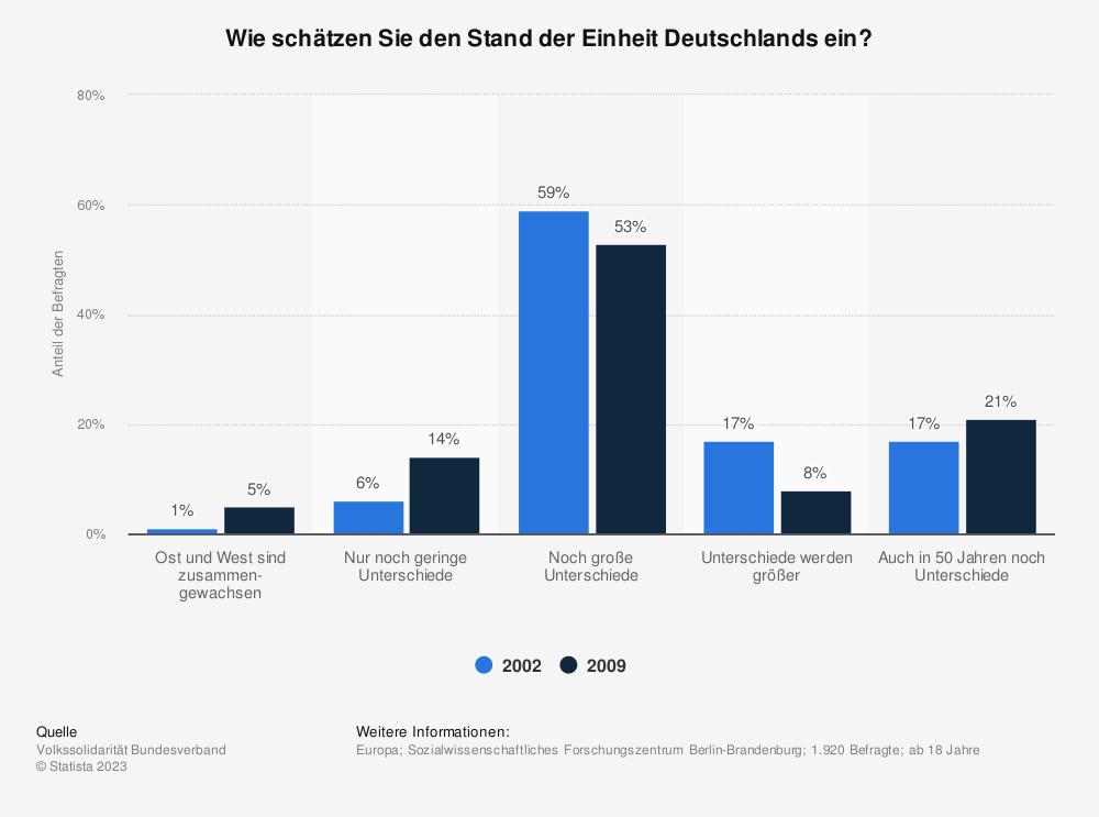 Statistik: Wie schätzen Sie den Stand der Einheit Deutschlands ein? | Statista