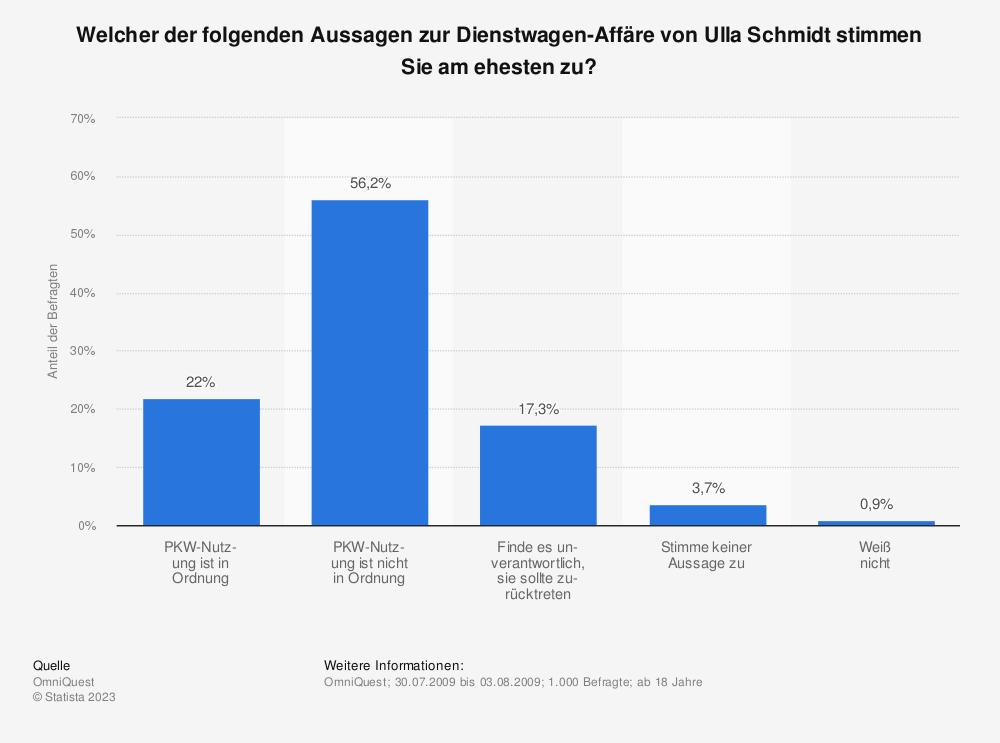 Statistik: Welcher der folgenden Aussagen zur Dienstwagen-Affäre von Ulla Schmidt stimmen Sie am ehesten zu? | Statista