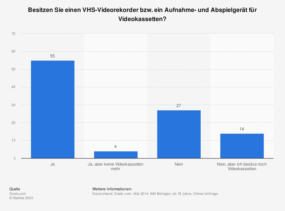 Statistik: Besitzen Sie einen VHS-Videorekorder bzw. ein Aufnahme- und Abspielgerät für Videokassetten? | Statista