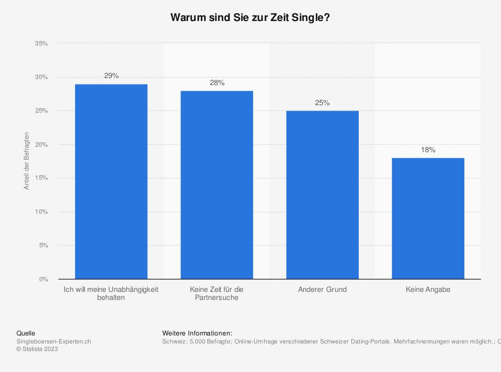 Statistik: Warum sind Sie zur Zeit Single? | Statista