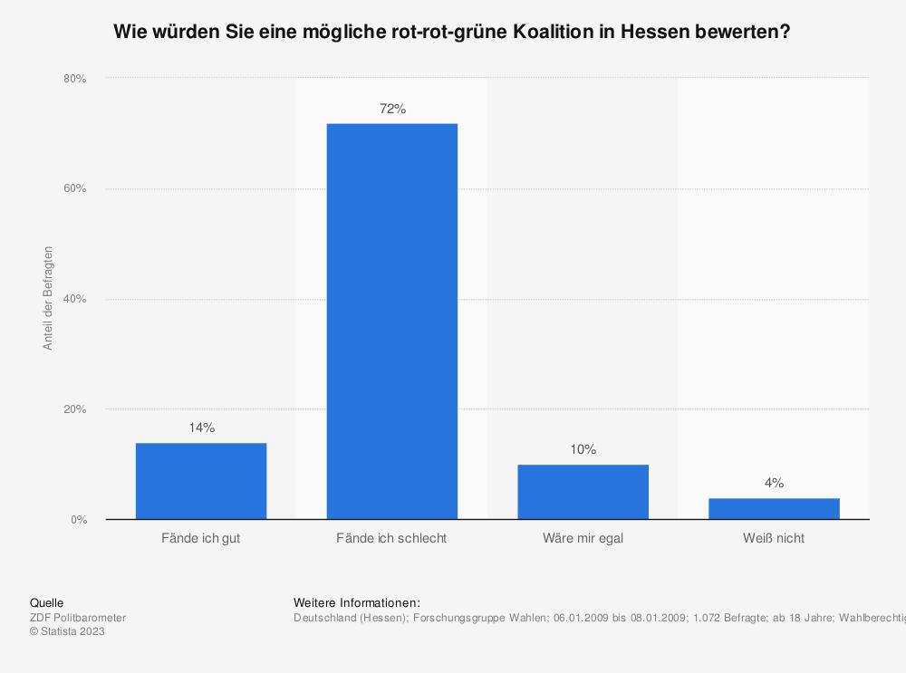 Statistik: Wie würden Sie eine mögliche rot-rot-grüne Koalition in Hessen bewerten? | Statista