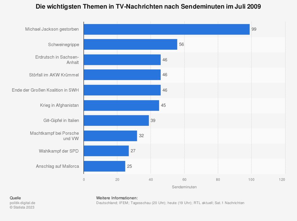 Statistik: Die wichtigsten Themen in TV-Nachrichten nach Sendeminuten im Juli 2009   Statista