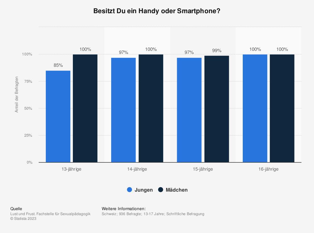 Statistik: Besitzt Du ein Handy oder Smartphone? | Statista