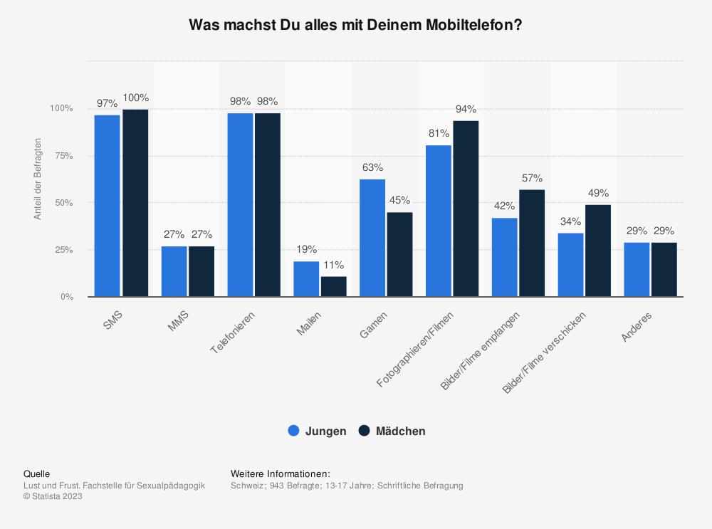 Statistik: Was machst Du alles mit Deinem Mobiltelefon? | Statista